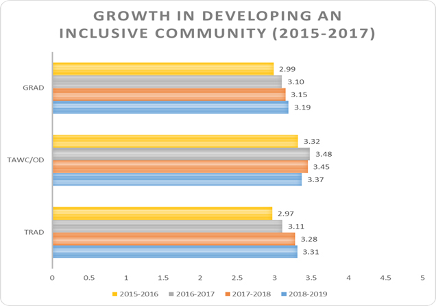 Graph of growth in developing an inclusive community