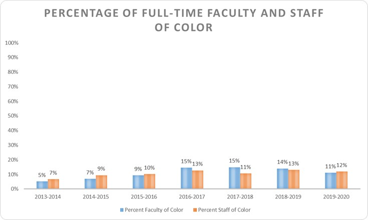 chart showing the percentage of full-time and staff of color