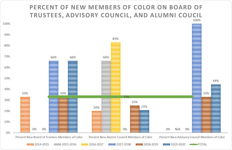 Graph showing the percent of new members of color on board of trustees, advisory council, and alumni council