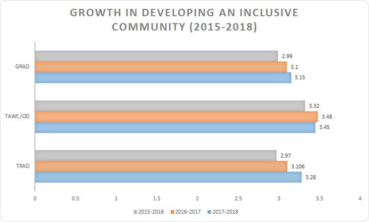 image of the growth in developing an inclusive community (2015-2018)