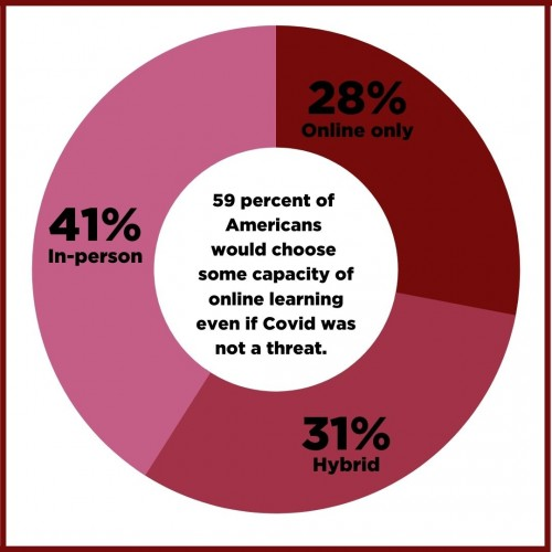 a pie chart image that says 59% of Americans would choose some capacity of online learning even if Covid was not a threat