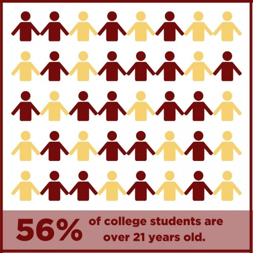 graph showing stick figures with text that reads 56% of college students are over 21 years old